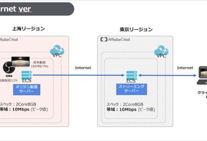 日中間動画配信サーバーの構築