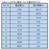 リチウム電池(Renogy)でエレキの動作確認(電流値-残り時間)