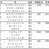 函館スプリントステークス2020出走馬予定馬考察と消去法予想