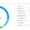 ロボアドバイザー+積立NISA 運用実績1年1ヶ月目
