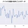 時系列データ分析とPython