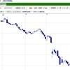 米経済の縮図がWTI原油価格です