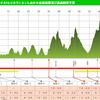 【完走記録】超暑かった!第5回筑波連山天空ロード&トレイルランinいしおか その1