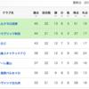 ぶっちゃけ下位2チームがJ2に残留するための条件 2017明治安田生命J2リーグ