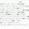 楽天証券100円投資でレイダリオ、全天候型ポートフォリオの真似をしてみた。(´・ω・`)    その1