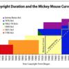 著作権法における『ミッキーマウス曲線』『ミッキーマウス延命法』『著作権』は著作者の死後50年まで。ウォルト・ディズニーは1966年12月15日死去。2016年で死後50年。