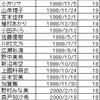 ハロプロ各ユニットの平均年齢www
