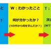 振り返りの手法を理解しよう~YWT法編~