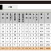 "G菅野、現時点で""勝敗率""100パーセント。"