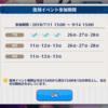 【あんスタ】復刻イベ3日目終了しました(汗)