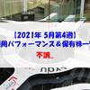 【株式】週間運用パフォーマンス&保有株一覧(2021.5.28時点) 不調...