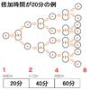 新型コロナウイルスのPCR検査を今後日本は増やすべき