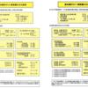 1人当たり売上高3358万円の怪 統計で見る情報サービス産業(『情報サービス産業白書2019』から)