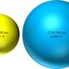 太陽からみて最も明るい恒星、シリウスとはどのような恒星なのか?