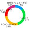 【入社10ヶ月目】運用資産の評価額78万円、累計利益4.8万円、損益率-13%でした【新卒が資産運用】
