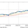今回の下落は買いか?市場とFRBの利害は食い違う。