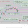 【相場心理】なぜ?ラインブレイク後に急激に価格は動くのか?値動きは損切りした『負け』が作る!チャート上で詳しく解説します。