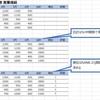 【Excel入門】【関数】RANK.EQ (ランクイコール)の使い方