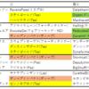 【2020年京王杯スプリングC】血統×レースラップからの展望