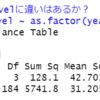 都道府県別の旅行・行楽の年間行動者率のデータの分析3 - 年度によってデータに違いはあるのかR言語のANOVA分析で確認する。