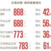 中国ネットショッピングモール第2位の「京東(JD.com)」では、どんな物が、どれぐらい売れてるの? 物流がスゴいってホント?