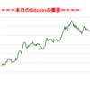 ■本日の結果■BitCoinアービトラージ取引シュミレーション結果(2017年9月23日)