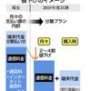 NTTドコモが値下げ!通信株下落…だけどKDDI株が買い?
