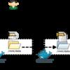 (朝の 15 分八苦)Docker Compose とデータ用コンテナを使ったデモ