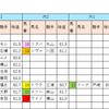 【データ分析】2018/10/07-東京-10R-テレビ静岡賞ダ1400