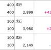 3/3日金曜日テスト☆彡