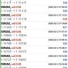 【 3月 12日】FX自動売買記録:ユーロドル