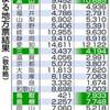 総裁選得票分析 安倍氏 10県で敗れる - 東京新聞(2018年9月21日)