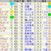 第61回宝塚記念(GI)