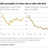 過去23年で急減のアメリカの犯罪、だが大半が増加と思い込む