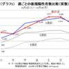【検証アップデート:日本のCOVID-19流行状況11月30日】~第3波は成熟し、重症者と死亡者が増加するステージに~