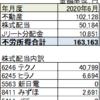 日本株 配当金入金 6月単月不労所得 16万突破