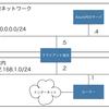 【Azure】ポイント対サイト接続がとても便利!