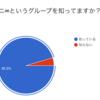 非オタに聞いた!関ジャニ∞とKing&Prince知名度調査