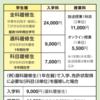 【放送大学】【保育士】幼稚園教諭免許の申請にかかった費用をまとめてみました。