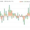 外国人売買動向(6/19-23)