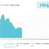 自然電力と東京電力の料金の差額