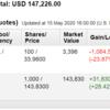 米国株投資状況 2020年5月第3週