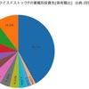 フィデリティー・ロープライスド・ストック・ファンドの投資先を業種別で分類してみた。