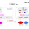 Nexus9000v で VxLAN+EVPN (anycast gateway 編) Appendix. IPv6エンドノード通信確認