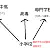 「飛び級」「留年」「種別選択」をさせない日本の学校
