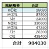 配当生活 年間配当100万円への道 #22