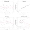R(R言語)で、重回帰分析の基本(回帰式の有意性、回帰式の有効性、自由度調整済み寄与率)