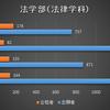【今年は敬遠⁈】近畿大学公募推薦の難易度 2020年度