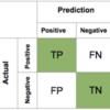 Python/scikit-learn/分類精度を評価する際に使われる混同行列 (Confusion matrix)について