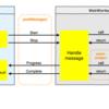 WebAssemblyを使って乱数調整ツールをWebに移植した話